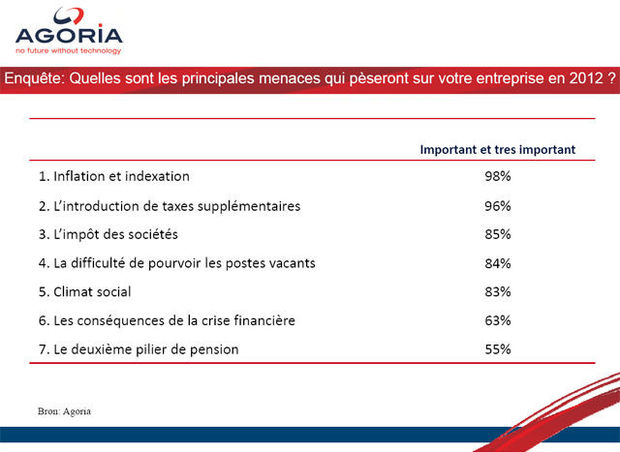 Inflation, notionnels, indexation : Agoria broie du noir pour 2012