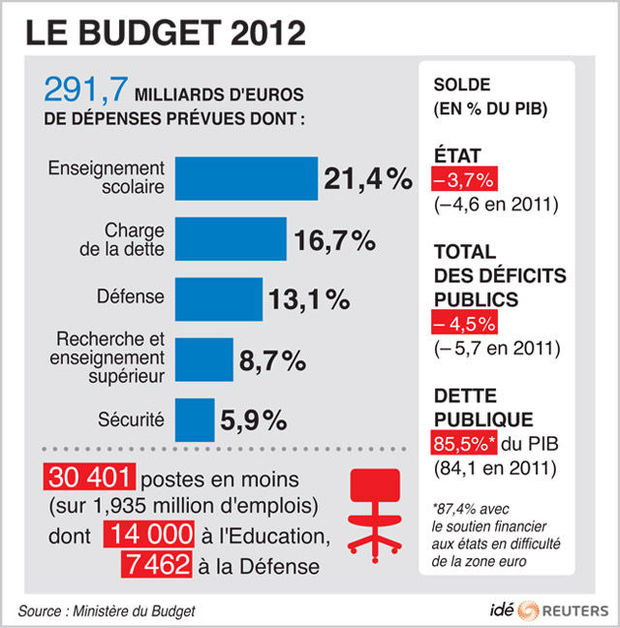 Le budget 2012 de la France en un graphique