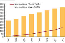 Les communications internationales migrent vers Skype